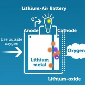 batteria litio aria