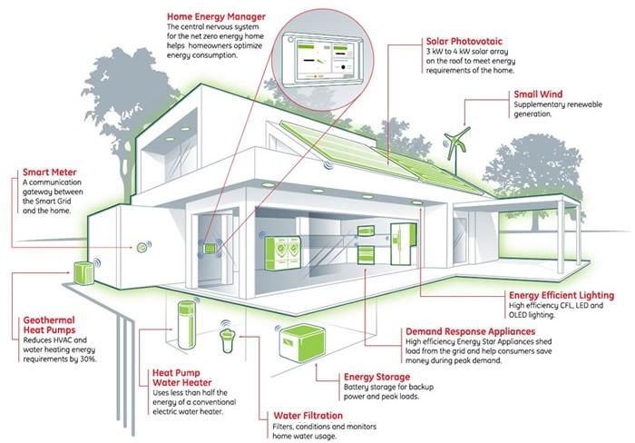 domotica fotovoltaico e fonti rinnovabili