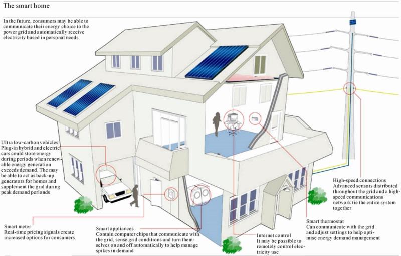 sistema domotico per la casa intelligente