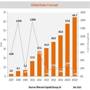 previsioni fotovoltaico globale 2016