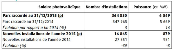 i numeri del fotovoltaico in francia