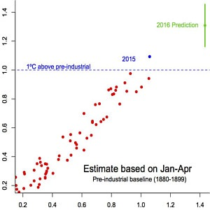 Riscaldamento globale: Nasa, aprile 2016 il più caldo di sempre