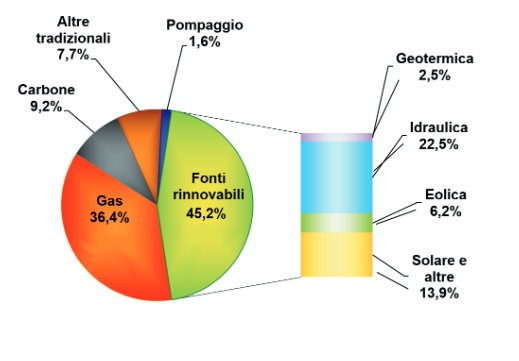 Vendite di energia per fonte di produzione - italia 2016
