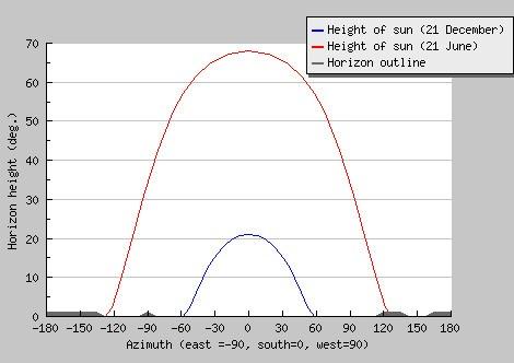 altezza massima sole orizzonte differenza solstizio estate inverno