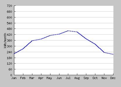 quanto produce impianto fotovoltaico 3 kw a roma nei diversi mesi anno