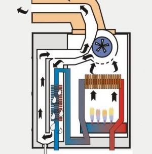 kit caldaia a condensazione + pannelli solari, prezzi