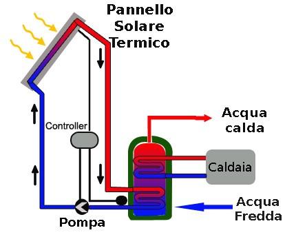 Impianto fotovoltaico e pannelli solari sono la stessa cosa for Pex sistema di riscaldamento ad acqua calda