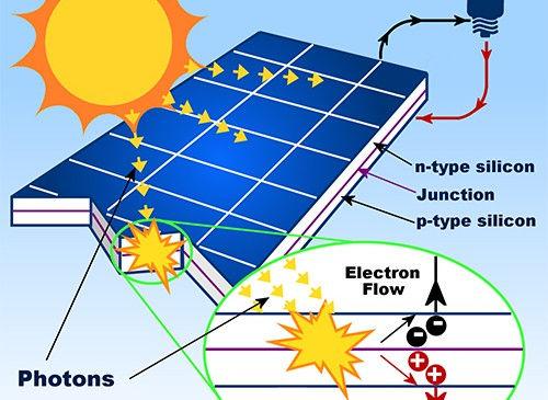 pannello-fotovoltaico produce corrente elettrica