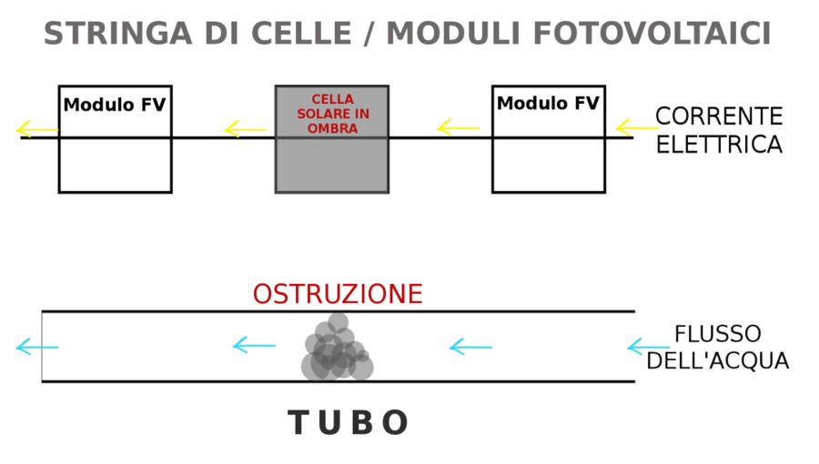 Come agisce l'ombra sul funzionamento delle celle fotovoltaiche