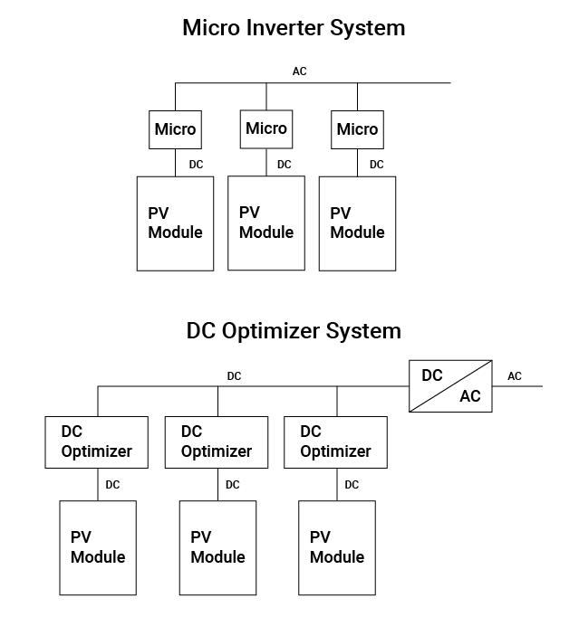 Sia i Microinverter che gli Ottimizzatori agiscono a livello di Modulo Fotovoltaico ottimizzando il rendimento e mitigando le conseguenze degli ombreggiamenti delle celle.