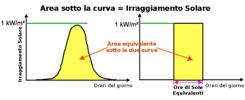 ore sole equivalenti energia