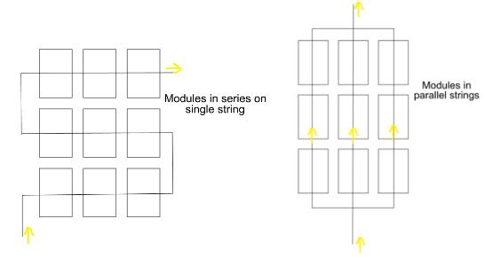 A destra: impianto con moduli fv suddivisi in stringhe parallele. Questo impianto consente di mitigare l'incidenza degli ombreggiamenti.