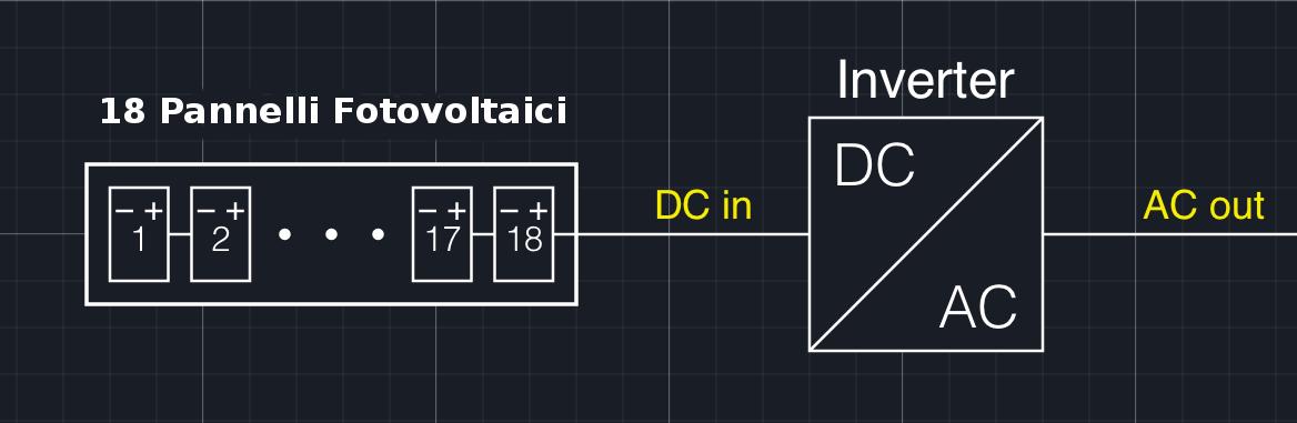 schema base di un impianto fotovoltaico da 18 moduli collegati un un'unica stringa e un unico inverter