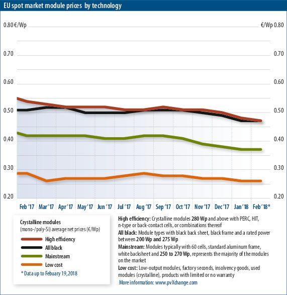 I prezzi dei pannelli fotovoltaici al 2018